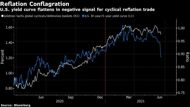 https://www.bnnbloomberg.ca/polopoly_fs/1.1618627!/fileimage/httpImage/image.png_gen/derivatives/landscape_620/bc-treasury-curve-shows-how-the-fed-is-hurting-reflation-trades.png