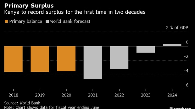 BC-World-Bank-Sees-First-Kenyan-Primary-Surplus-After-20-Years