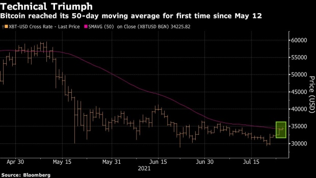 Bitcoin Hits Key Level Not Seen Since May Amid Wood, Musk Boost -  BNN Bloomberg