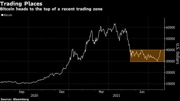 Bitcoin Eyes Longest Winning Streak in 2021 Amid Crypto Rebound -  BNN Bloomberg