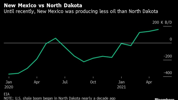 BC-New-Mexico-Posts-Oil-Output-Record-as-Permian-Basin-Bounces-Back