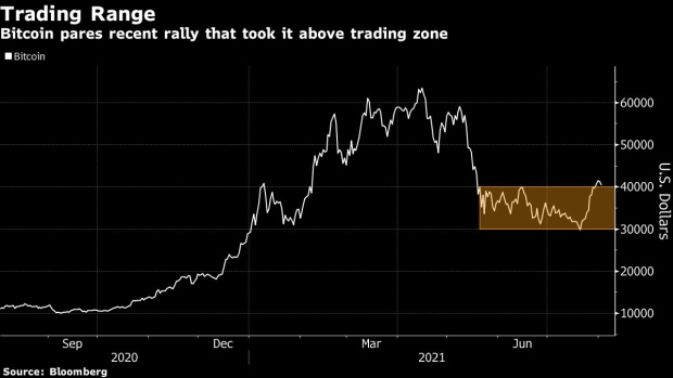 Bitcoin Pares Weekend Rally That Took Coin to Highest Since May -  BNN Bloomberg
