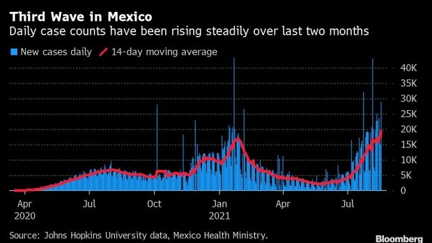BC-Mexico-Covid-Cases-Rise-by-Daily-Record-28953-Amid-Third-Wave