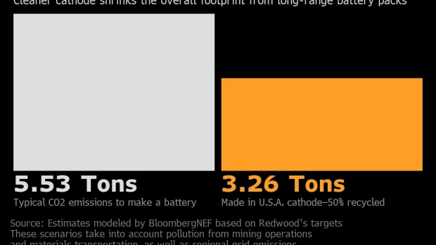 BC-A-Tesla-Co-Founder-Aims-To-Build-an-Entire-US-Battery-Industry
