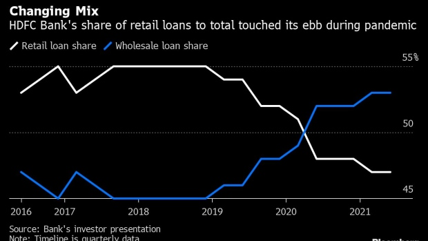 India's Largest Private Bank Plots Path to Double Retail Loans