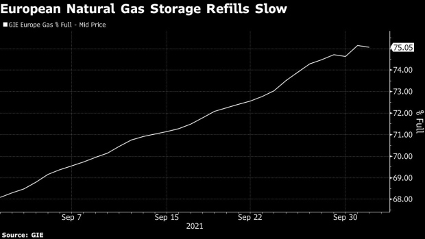 Europe's Gas Stocks Show First Signs of Decline as Crisis Worsens - BNN Bloomberg