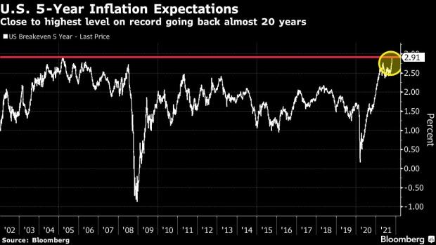 Stocks Set for Mixed Start; Turkey's Lira Slides: Markets Wrap