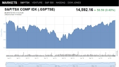S&P/TSX Composite Index Graph - July 21, 2016