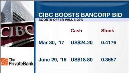 CIBC boosts bid for PrivateBancorp; shares climb 6%