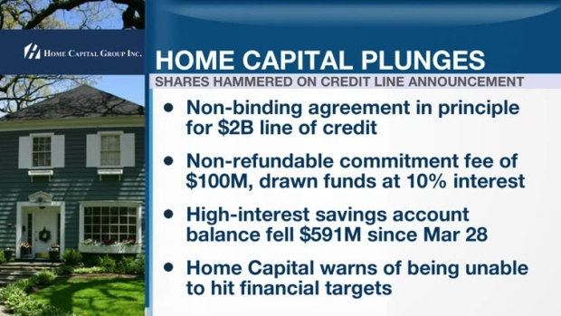 Home Capital shares plunge after signing deal for $2B credit line