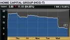 Home Capital Group one-week chart