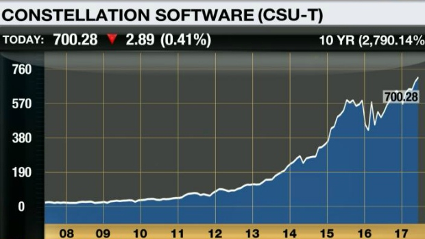Constellation Software 10-year chart: June 7, 2017