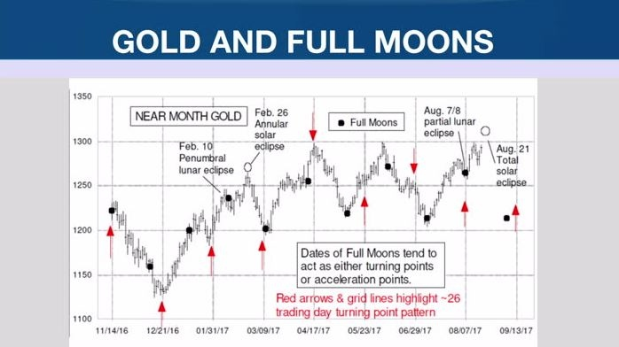 Larry Berman: Financial astrology – should you pay attention