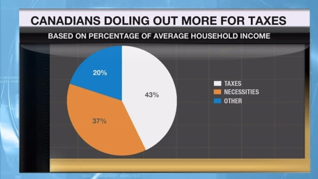 Taxes surpass housing as biggest expense for Canadians, study finds - Article