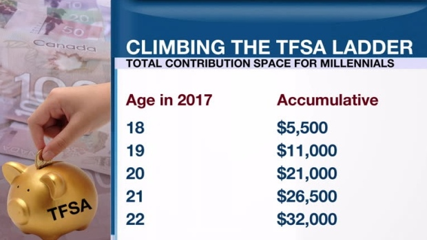 Personal Investor Wise Millennials Choose Tfsas Over
