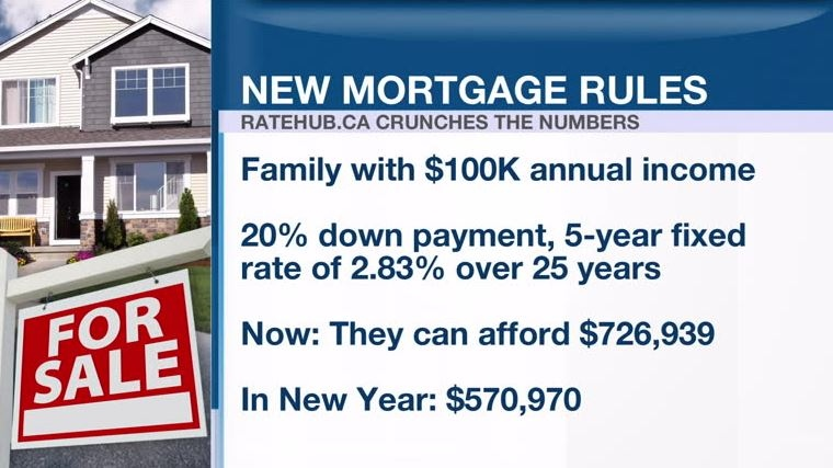 OSFI sets new rules for mortgage lending - BNN Bloomberg