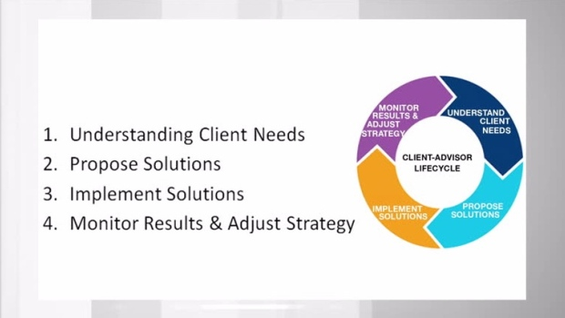 client understanding The concepts of understanding the need of a client and addressing a client's needs are closely related — but not necessarily the same while the details of the interaction vary widely based on the nature of the company, the process itself is easily summarized.