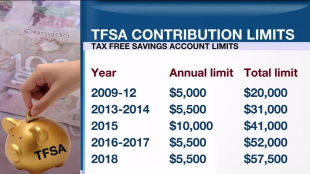 Personal Investor: TFSA total contribution room increases