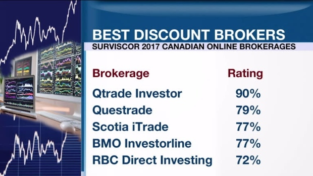 Best discount brokers for options trading