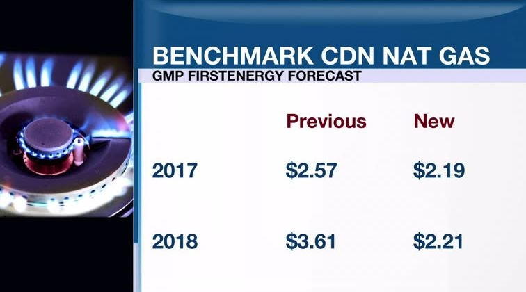 Low prices expected to continue plaguing Canadian natural gas